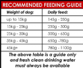 15kg Premium Small Bite - Hypoallergenic (Lamb & Rice) - Complete Dog Food